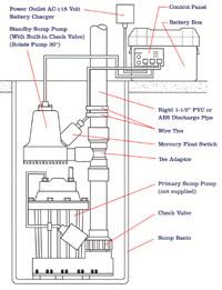 Basement Waterproofing System